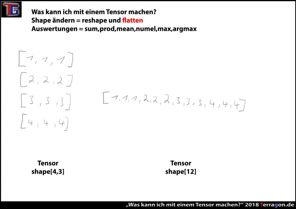"""""""flatten"""" heisst nicht flachlegen: Jeden Tensor in einen Rank-1 Tensor abflachen"""